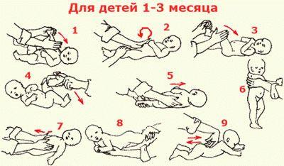 Массаж для грудничков при коликах